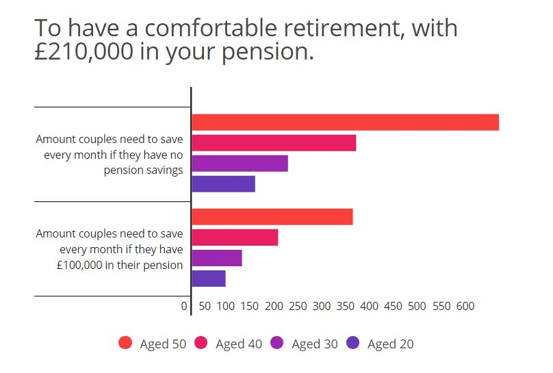 Retirement: how much should you be saving each month? - BT