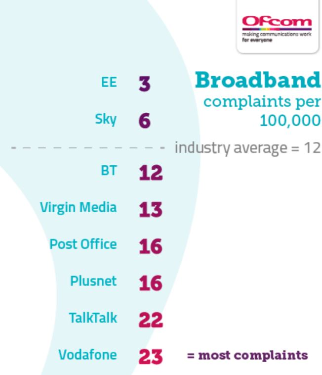 Broadband complaints tables (Image: Ofcom)