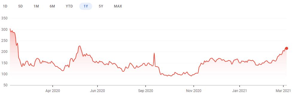 One year share price chart for IAG. (Image: Google Finance)
