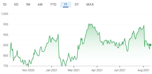 One year share price chart for IG Group. (Image: Google Finance)
