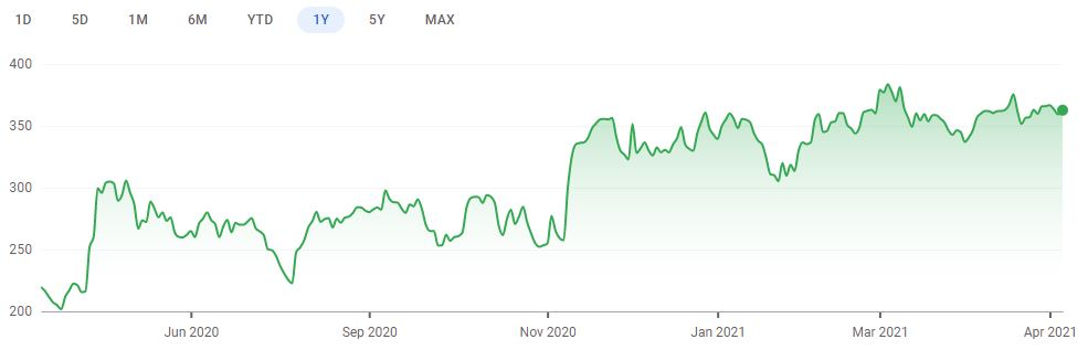One year share price chart for IWG. (Image: Google Finance)