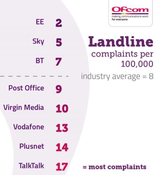 Landline complaints (Image: Shutterstock)