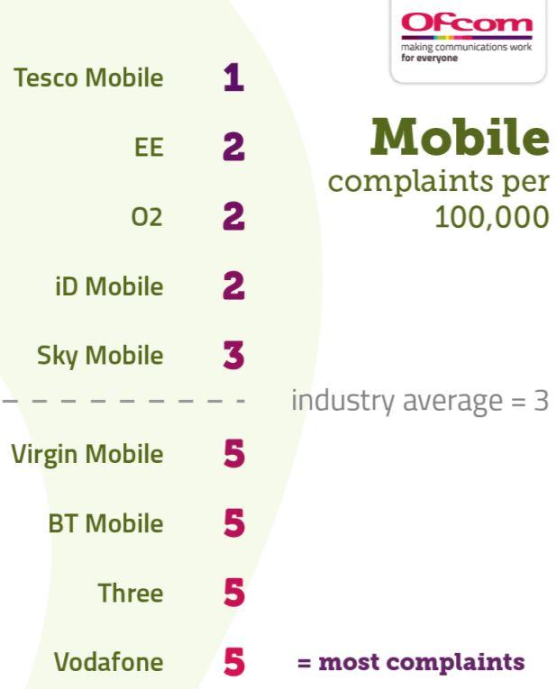 Mobile complaints (Image: Ofcom)