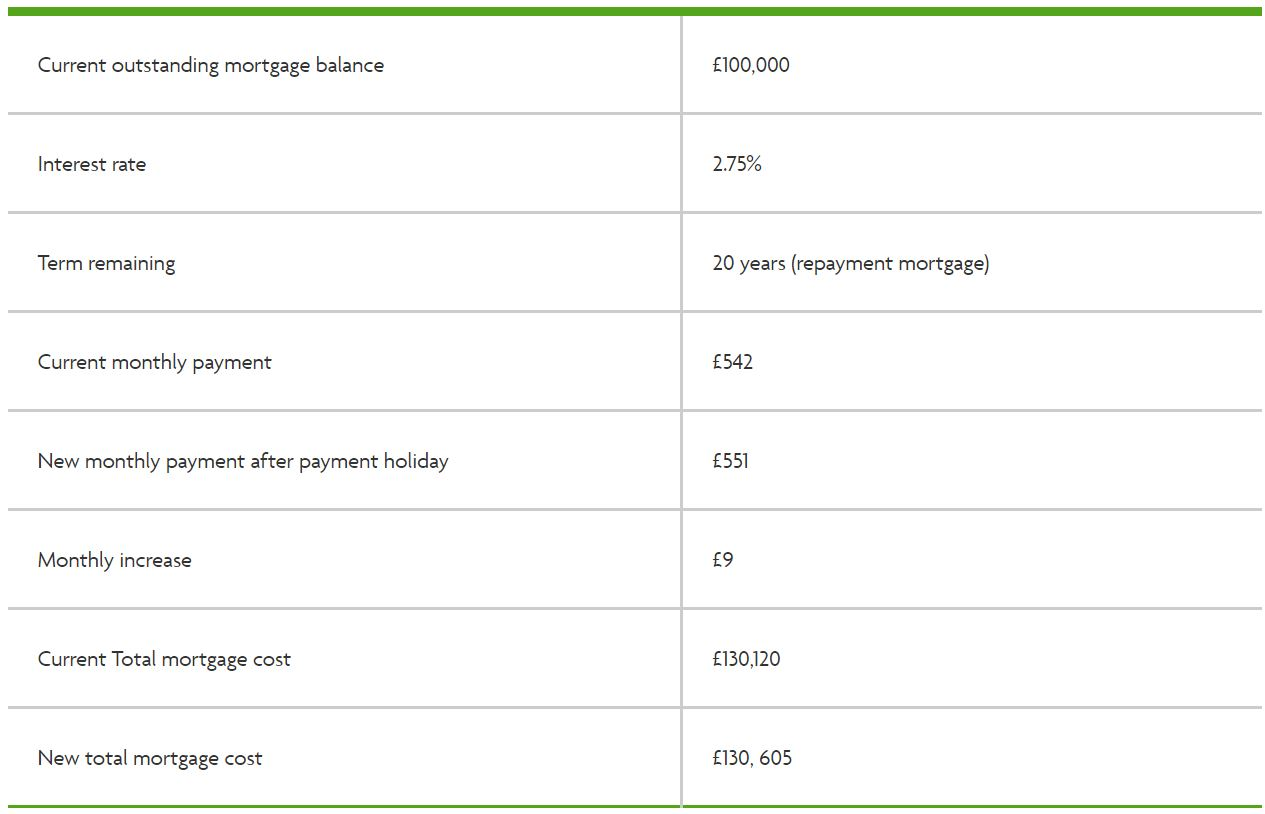 Example of how much a mortgage holiday will cost (Image: Halifax)
