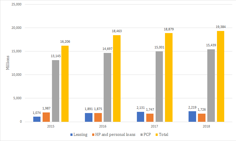 Value of new business by car finance product. (Data: Finance & Leasing Association)