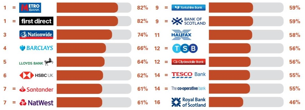 Best and worst banks: how customers rate their service