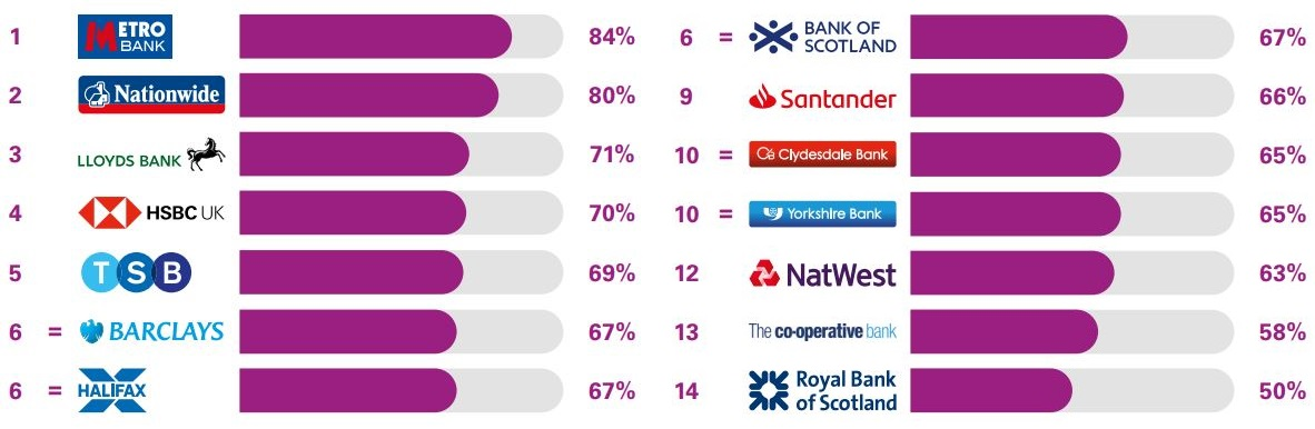 Best and worst banks for services in branch. (Image: Ipsos MORI)
