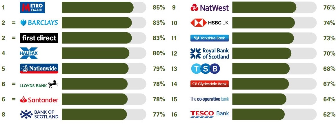 Best and worst banks for online and mobile banking services. (Image: Ipsos MORI)