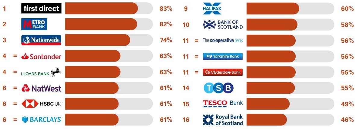 Best banks for overall service quality. (Image: Ipsos MORI)
