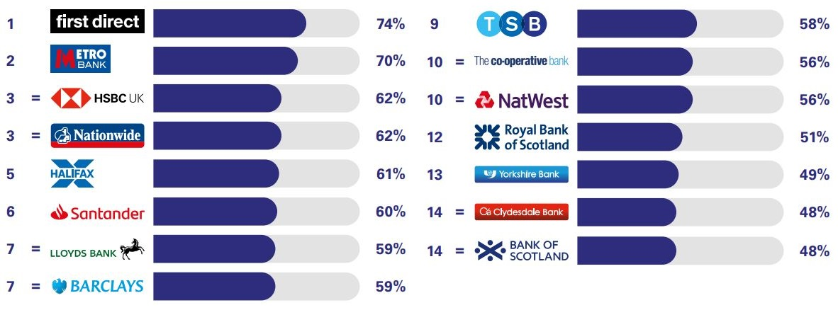 Best and worst banks for overdraft services. (Image: Ipsos MORI)