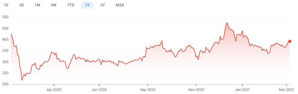 One year share price chart for Hotel Chocolat. (Image: Google Finance)