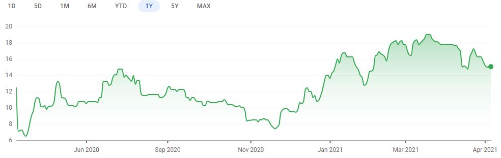 One year share price chart for PetroTal. (Image: Google Finance)