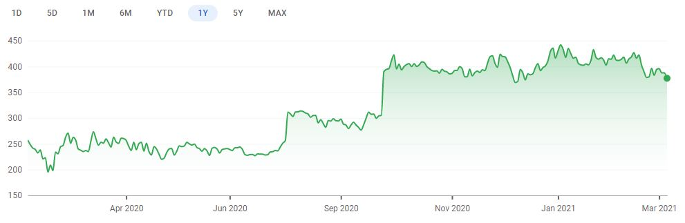 One year share price chart for Pets at Home. (Image: Google Finance)