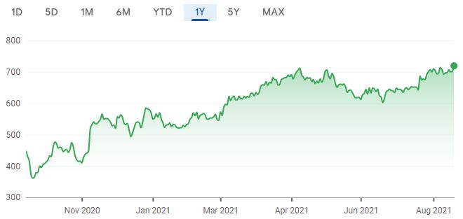 One year share price chart for Redrow. (Image: Google Finance)