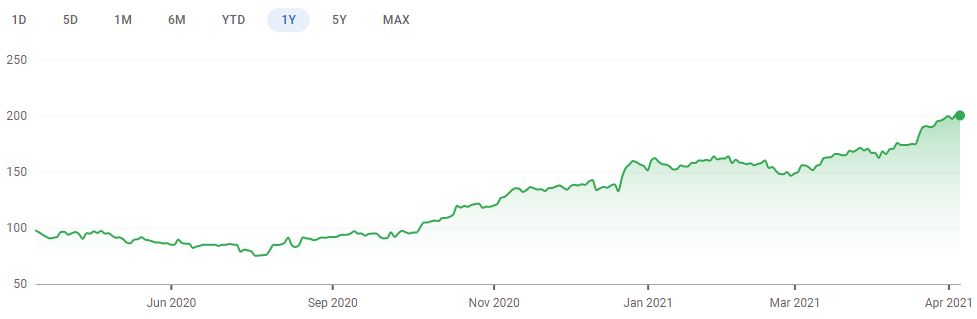 One year share price chart for Spire Healthcare. (Image: Google Finance)