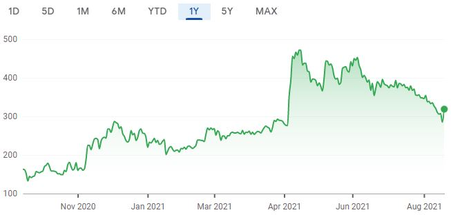 One year share price chart for Superdry. (Image: Google Finance)