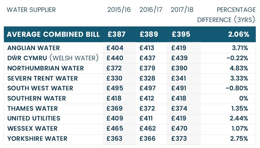 Average Water Bill For 3 Bedroom House Uk Www Indiepedia Org