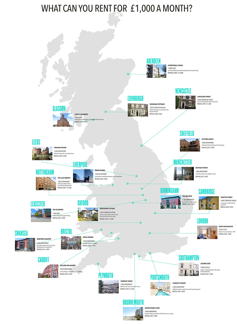 This is what you can rent for £1000 in cities across the UK
